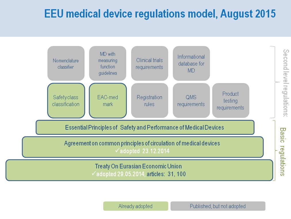 medical device regulations in the european union European commission - press release details page - european commission - press release brussels, 5 april 2017 the commission welcomes the adoption of its proposal for two regulations on medical devices which establish a modernised and more robust eu legislative framework to ensure better protection of public health and patient safety.
